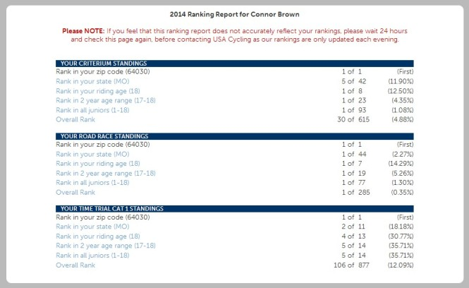 usa rankings for Connor 7.27