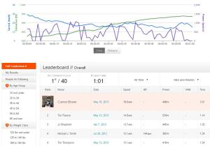 Connor Strava KOM NW Chipman
