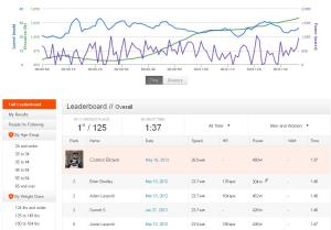 Strava KOM Hook to Scherer