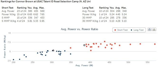 My Avg. Power vs. Power Ratio for the Long Test